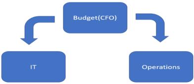 Advanced Budget Planning_0.6