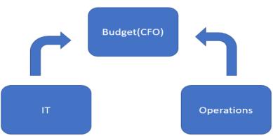 Advanced Budget Planning_0.7